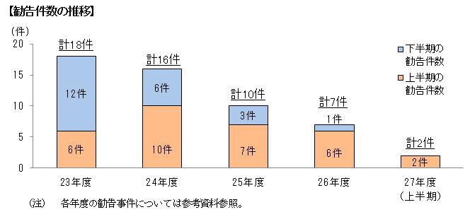 (平成27年11月11日)平成27年度上半期における下請法の運用状況等及び今後の取組